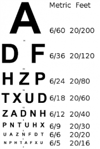 Visual acuity test by Snellen Chart